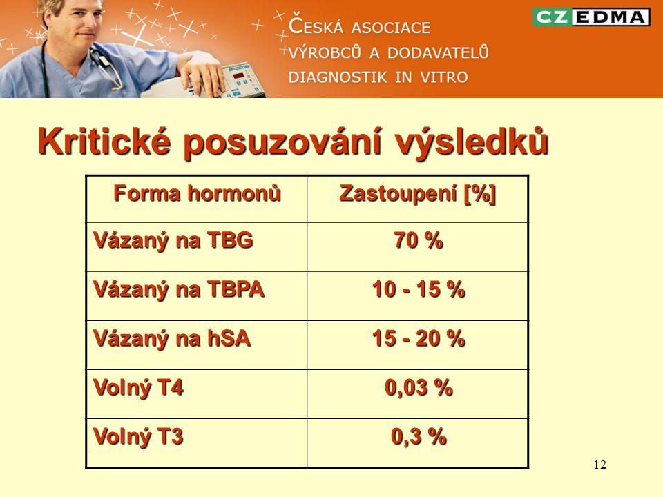 Forma hormonů Zastoupení [%] 70 % 10 - 15 % 15 - 20 % 0,03 % 0,3 %